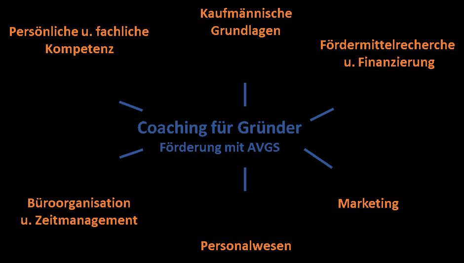 Gründercoaching mit AVGS