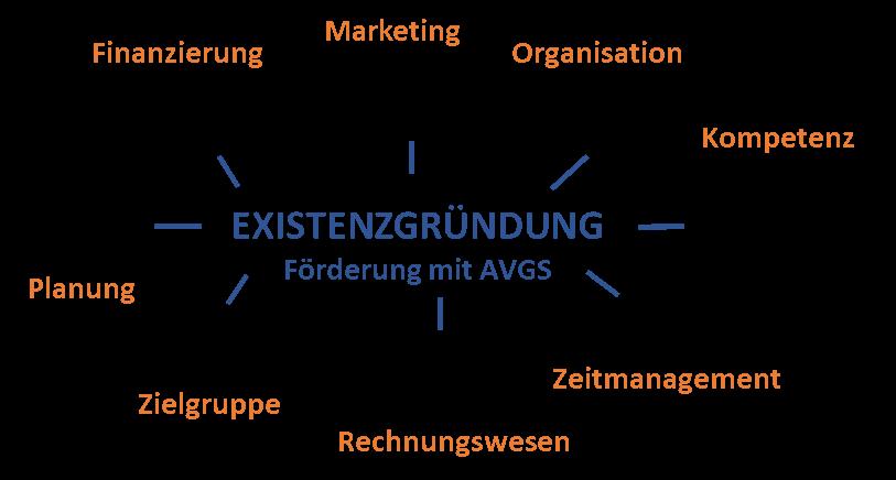 Coaching für Gründer